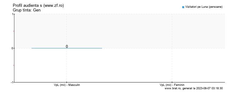Grafic profil audienta - www.zf.ro