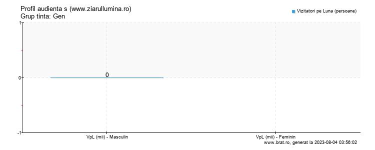 Grafic profil audienta - www.ziarullumina.ro