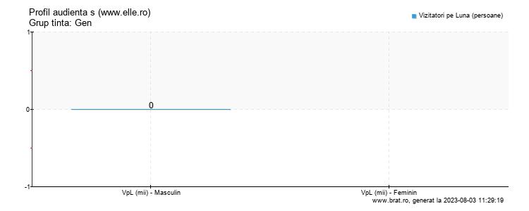 Grafic profil audienta - www.elle.ro