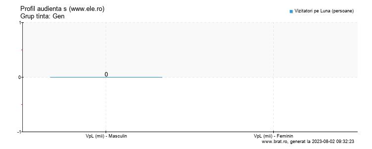 Grafic profil audienta - www.ele.ro
