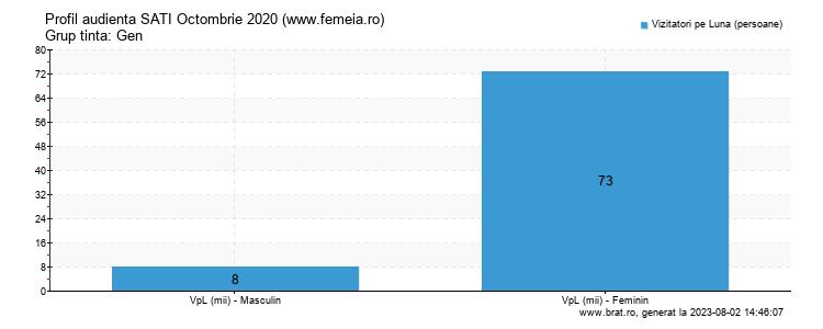Grafic profil audienta - www.femeia.ro