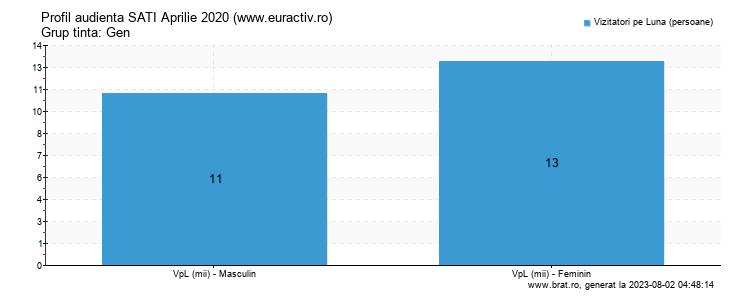 Grafic profil audienta - www.euractiv.ro