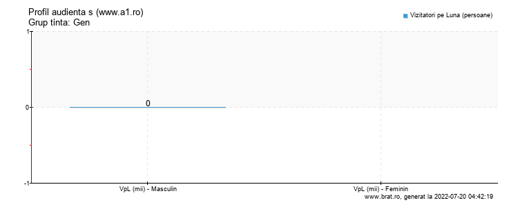 Grafic profil audienta - www.a1.ro