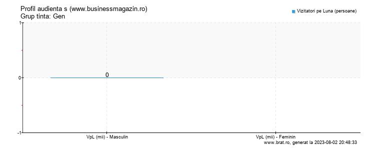 Grafic profil audienta - www.businessmagazin.ro