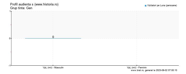Grafic profil audienta - www.historia.ro