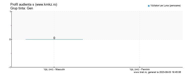 Grafic profil audienta - www.kmkz.ro