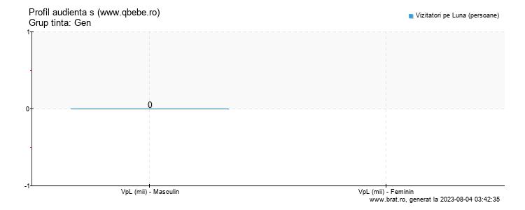 Grafic profil audienta - www.qbebe.ro