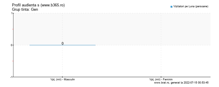 Grafic profil audienta - www.b365.ro