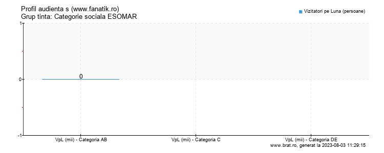Grafic profil audienta - www.fanatik.ro