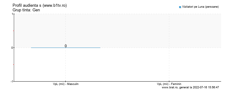 Grafic profil audienta - www.b1tv.ro