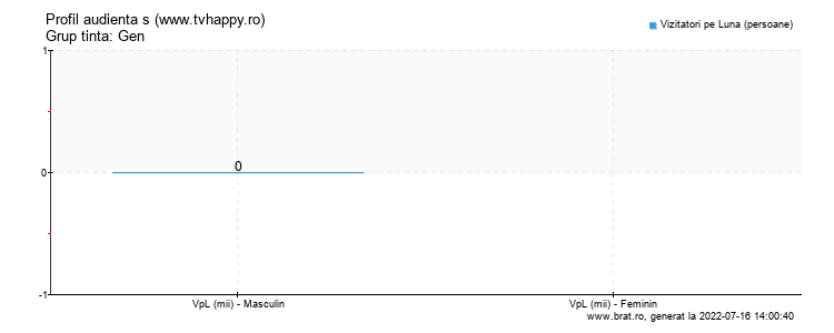 Grafic profil audienta - www.tvhappy.ro
