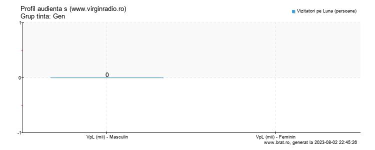 Grafic profil audienta - www.virginradio.ro