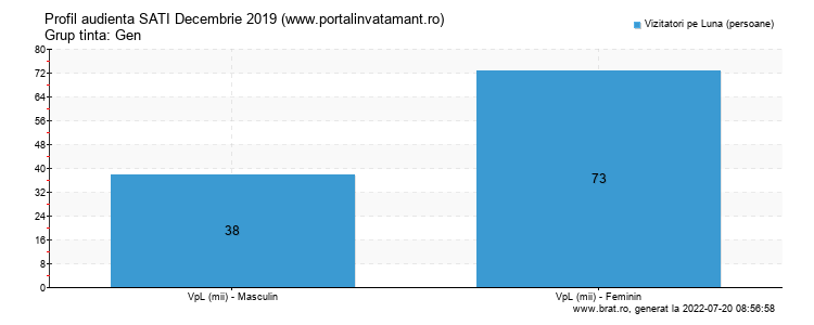 Grafic profil audienta - www.portalinvatamant.ro