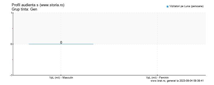 Grafic profil audienta - www.storia.ro