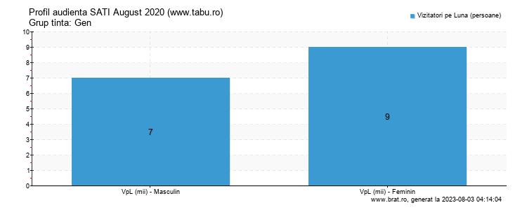 Grafic profil audienta - www.tabu.ro