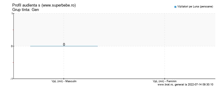 Grafic profil audienta - www.superbebe.ro