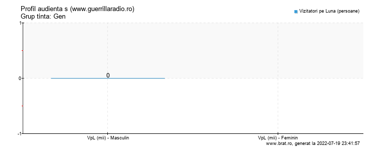 Grafic profil audienta - www.guerrillaradio.ro