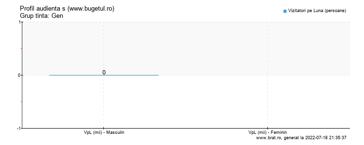 Grafic profil audienta - www.bugetul.ro
