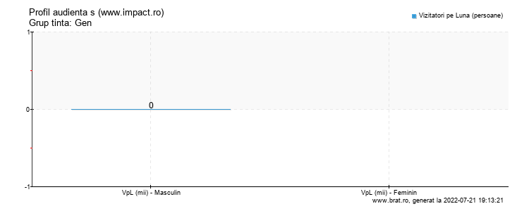 Grafic profil audienta - www.impact.ro