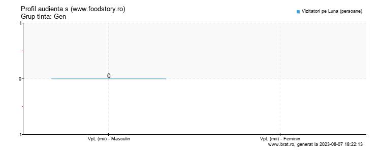 Grafic profil audienta - www.foodstory.ro