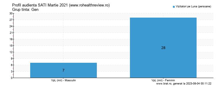 Grafic profil audienta - www.rohealthreview.ro