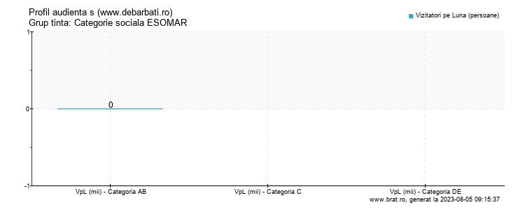 Grafic profil audienta - www.debarbati.ro